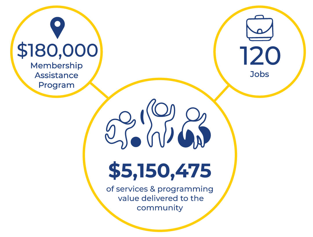 Graphic of a large circle showing $5.1 million in Program Funding delivered, $180,000 in Membership Assistance, and 120 jobs